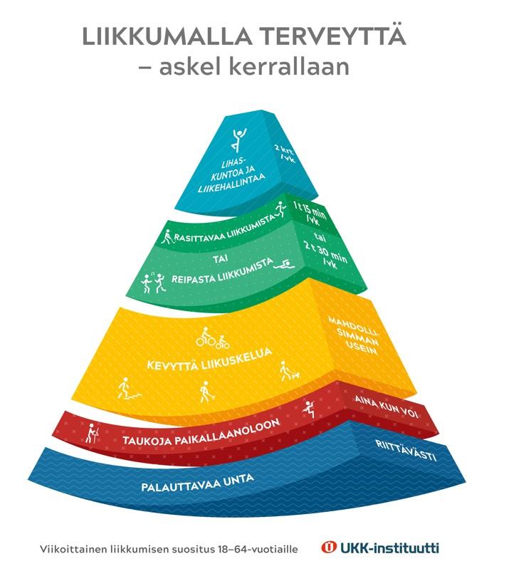 UKK-instituutin liikuntasuositukset 18-64-vuotiaille kartion muodossa.
