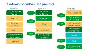 Kuvassa on kuvattu vuodenaikojen mukaan kuntavaalivaikuttamisen prosessi