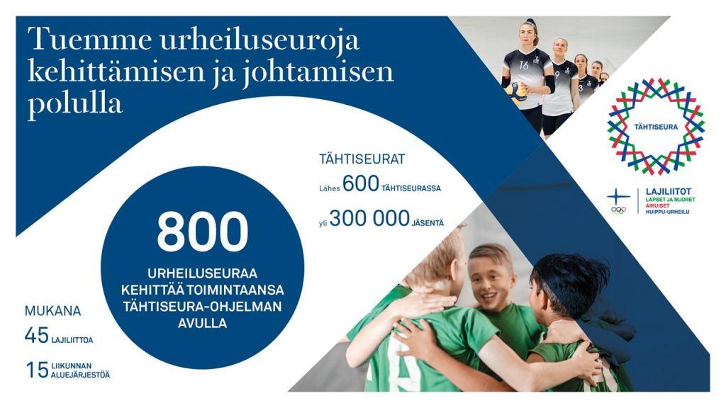 Tuemme urheiluseuroja kehittämisen ja johtamisen polulla. 800 urheiluseuraa kehittää toimintaansa Tähtiseura-ohjelman avulla. Tähtiseuroja on lähes 600 ja niissä yli 300 000 jäsentä. Mukana ohjelmassa 45 lajiliittoa ja 15 liikunnan aluejärjestöä.