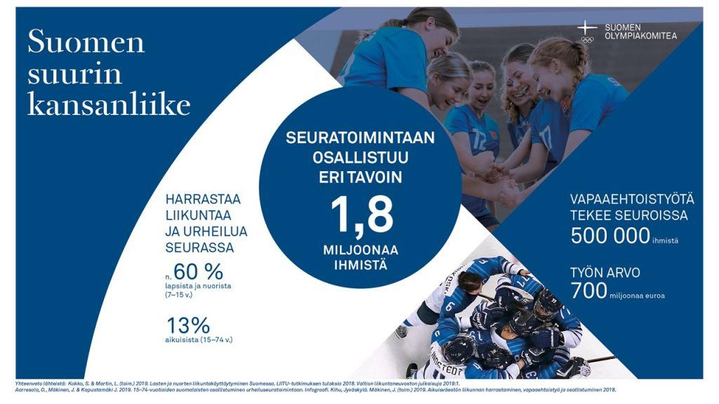 Seuratoiminta on Suomen suurin kansanliike. Siihen osallistuu eri tavoin 1,8 miljoonaa ihmistä. Vapaaehtoistyötä tekee seuroissa 500 000 ihmistä. Heidän työnsä arvo on 700 miljoonaa euroa. 60 % lapsista ja nuorista ja 13 % aikuisista harrastaa liikuntaa ja urheilua seurassa.